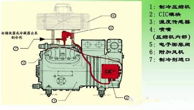 领晟制冷小课堂第5讲-活塞制冷压缩机的故障与检修